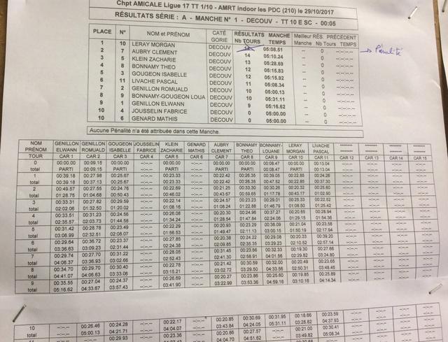 [compte-rendu] 29 Octobre 2017 AMRT course Indoor Les ponts de cé (49) Img_3745