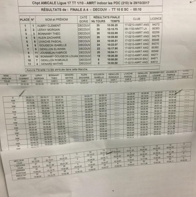 [compte-rendu] 29 Octobre 2017 AMRT course Indoor Les ponts de cé (49) Img_3753