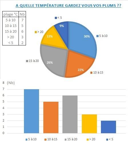 [sondage] Quelle température pour faire hiverner les frangipanier? Hivern10
