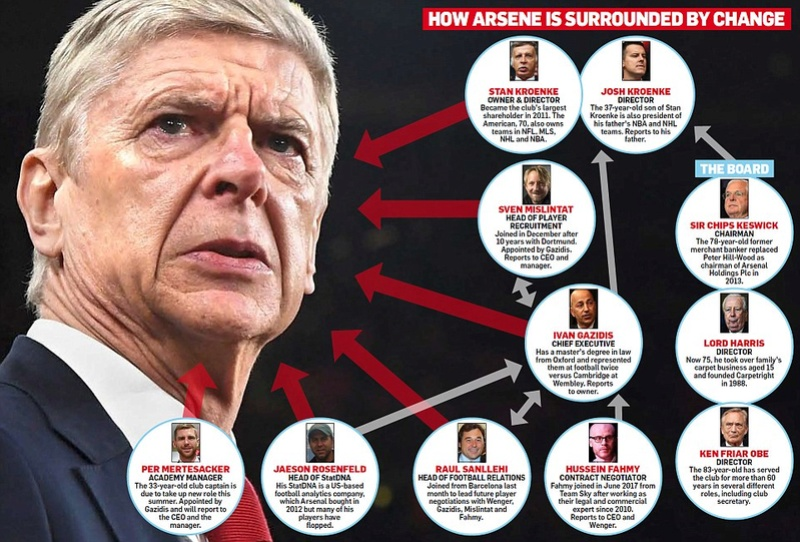 Arsene Wenger faces the end game at Arsenal with Germany coach Joachim Low favourite to replace him 49c8fc10