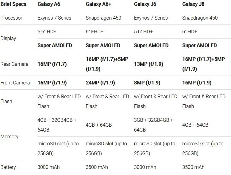 Τα νέα Samsung Galaxy J6, J8, A6 και A6 Plus λανσαρίστηκαν στην Ινδία  182