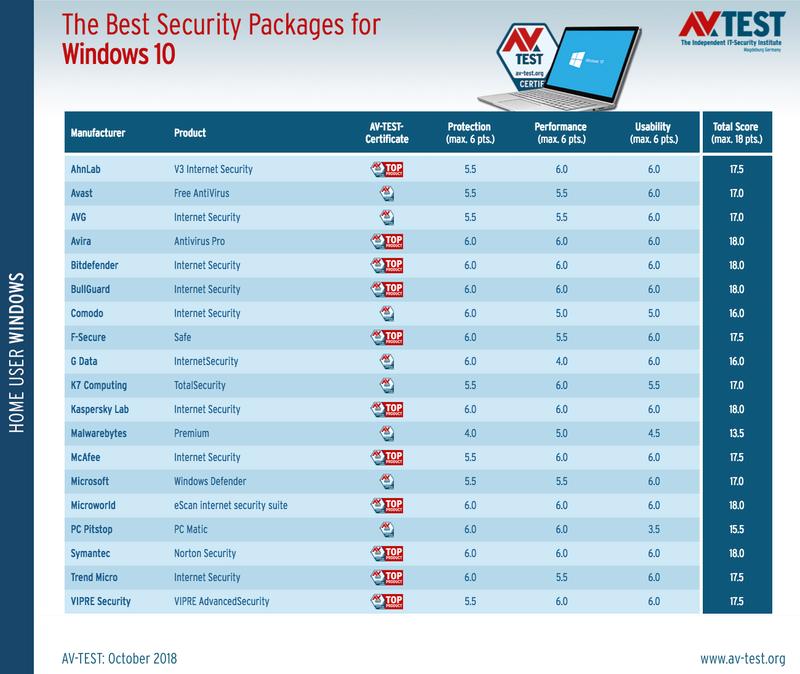 Τα καλύτερα antivirus για τα Windows 10 (Οκτώβριος 2018) Best-a10