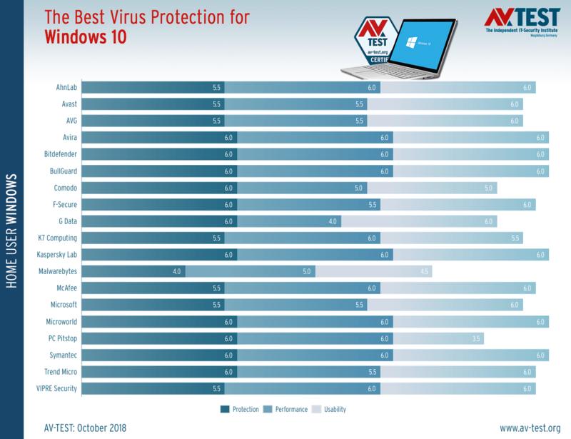 Τα καλύτερα antivirus για τα Windows 10 (Οκτώβριος 2018) Best-a11