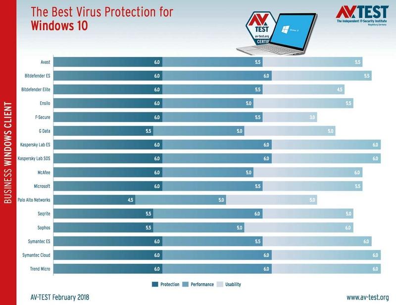 Τα καλύτερα antivirus για τα Windows 10 (Ιανουάριος / Φεβρουάριος 2018)  Best-w10