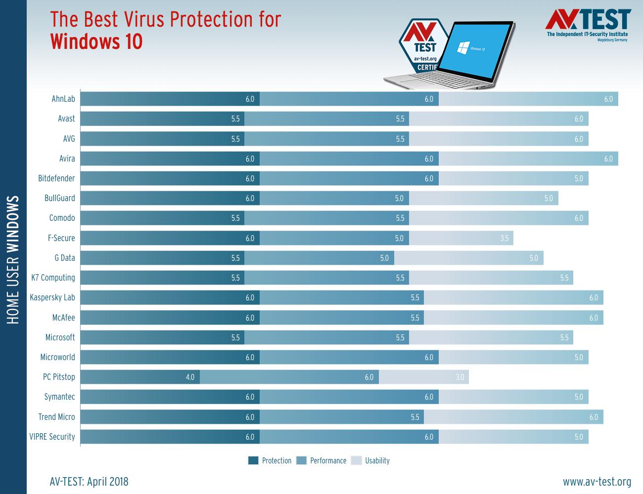 Τα καλύτερα antivirus για τα Windows 10 (Απρίλιος 2018)  Best-w10