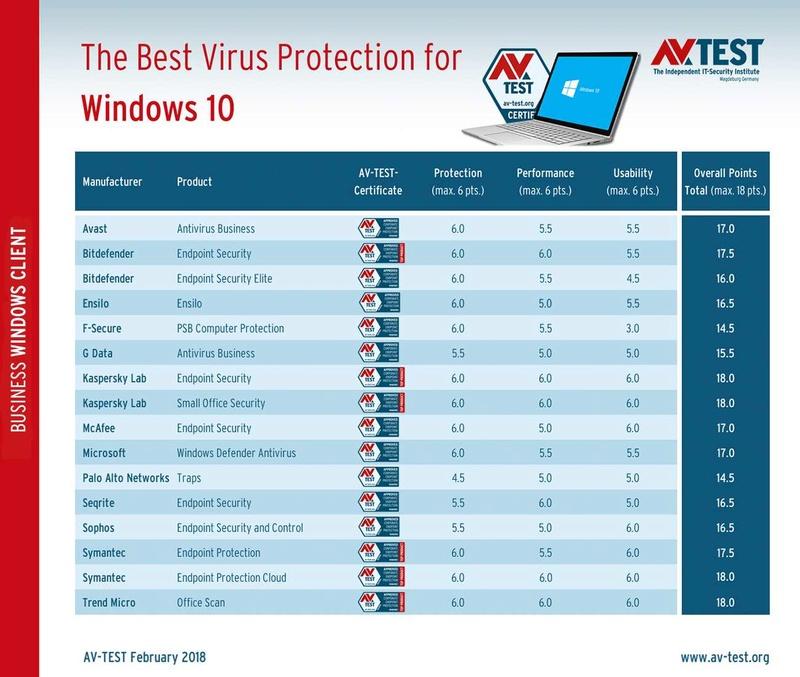 Τα καλύτερα antivirus για τα Windows 10 (Ιανουάριος / Φεβρουάριος 2018)  Best-w11