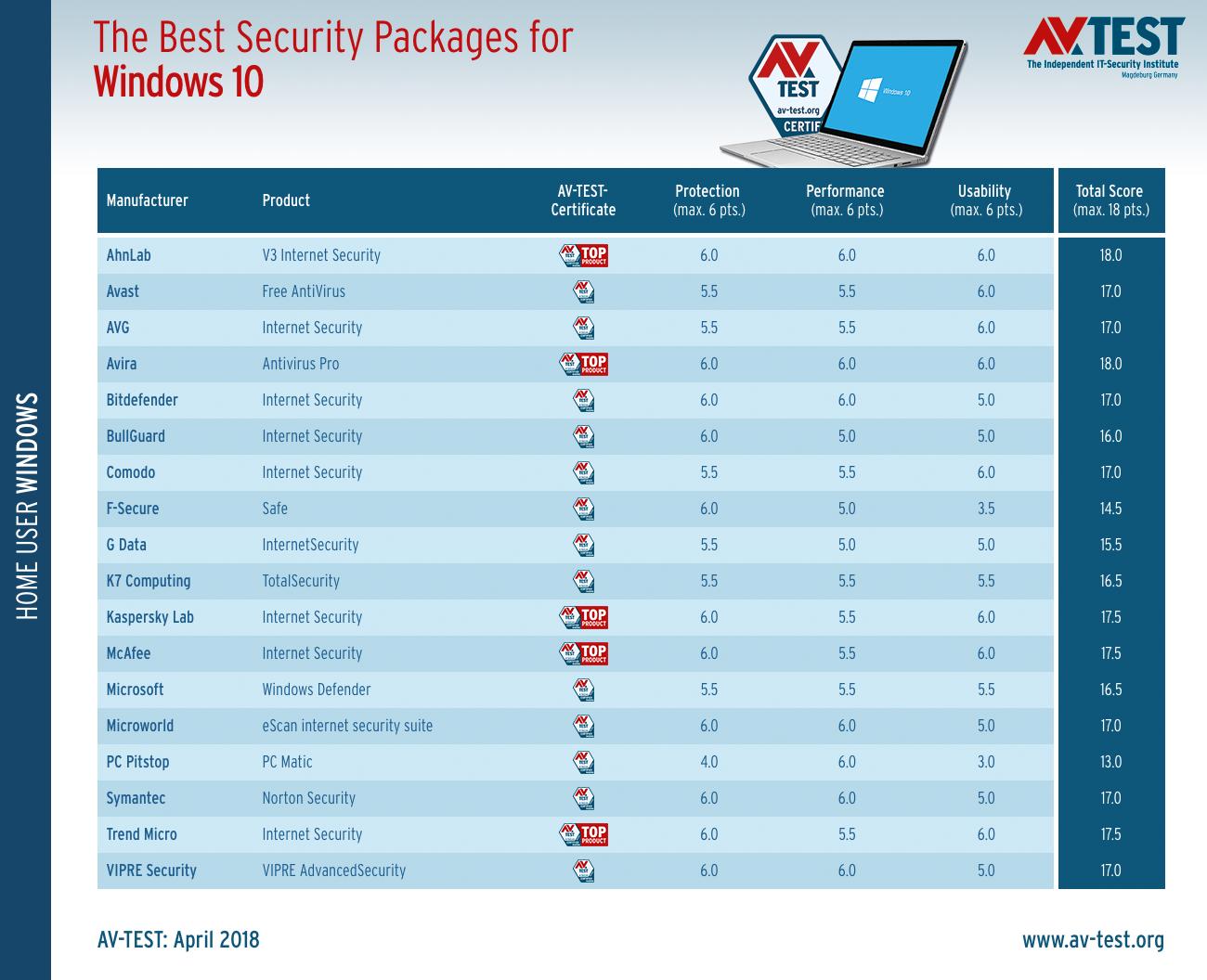 Τα καλύτερα antivirus για τα Windows 10 (Απρίλιος 2018)  Best-w11