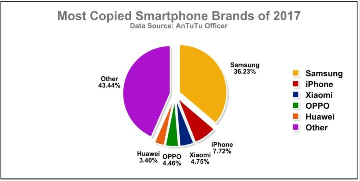 Ποια smartphones κλωνοποίησαν περισσότερο το 2017; Iphone13