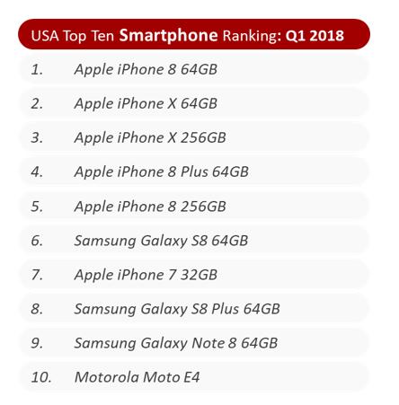 Έξι από τα δέκα καλύτερα smartphone πώλησης στις ΗΠΑ είναι iPhones  Six-of10