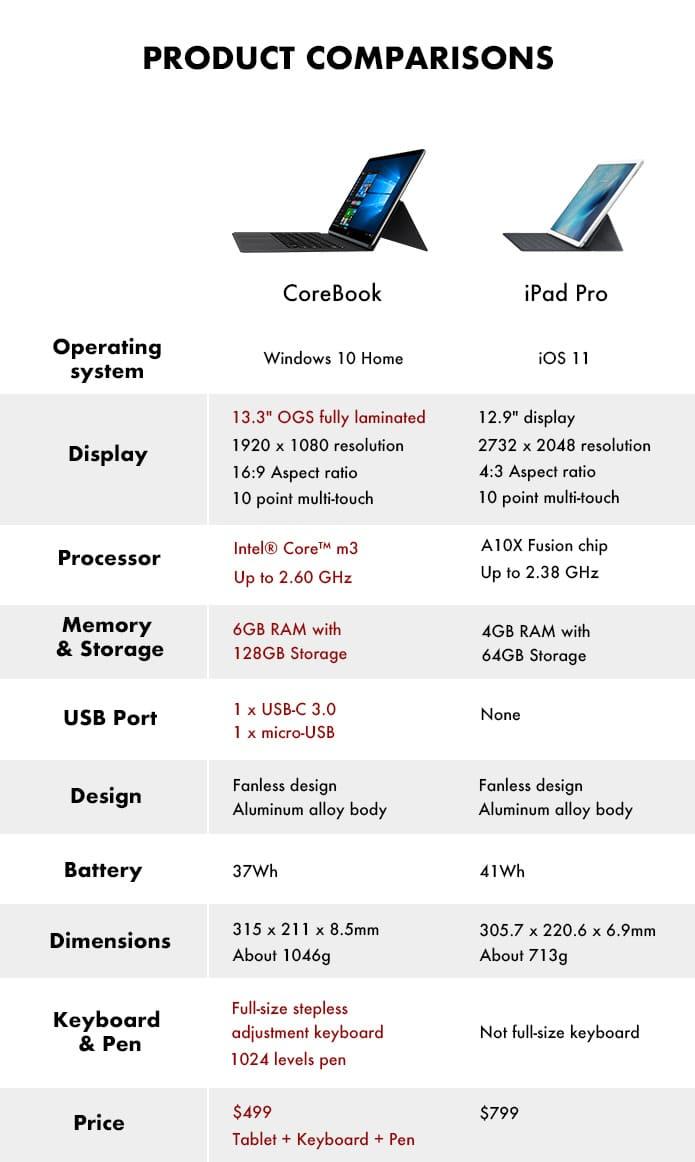 Το Chuwi CoreBook είναι τώρα διαθέσιμο από το Indiegogo από $ 459  Specif10