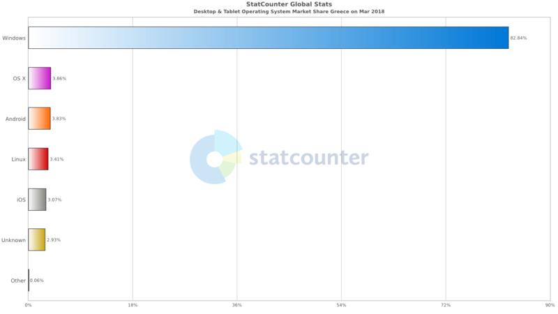Ο δημοφιλέστερος περιηγητής και λειτουργικό σύστημα στην Ελλάδα για τον μήνα Μάρτιο Statco14