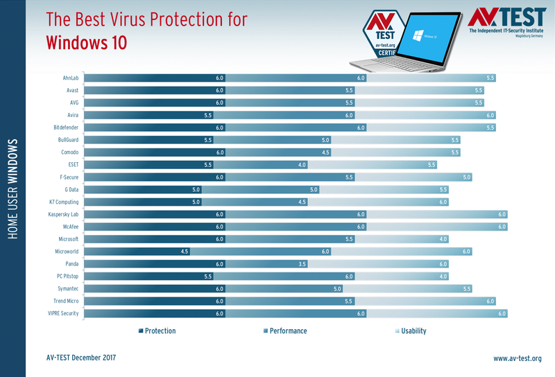 AV-TEST: Το καλύτερο antivirus για Windows 10 της έκδοσης 1709 στις αρχές του 2018  The-be10