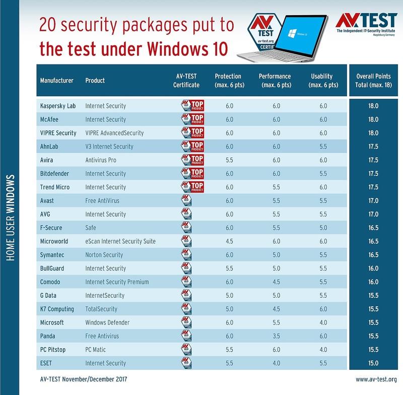 Οι καλύτερες σουίτες ασφαλείας στο Internet για τα Windows 10  The-be11