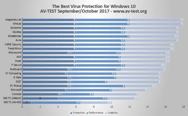 AV-TEST: Η δοκιμή για το καλύτερο Antivirus για τα Windows 10 επετεύχθη με όνομα έκπληξη Window12
