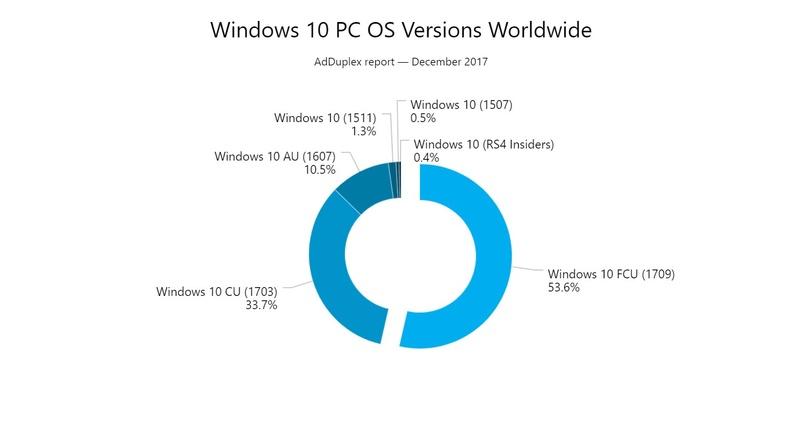 Το Windows 10 Fall Creators Update (version 1709) τρέχει στο ήμισυ όλων των υπολογιστών με Windows 10 Window14