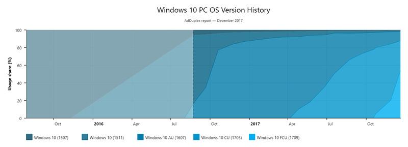 Το Windows 10 Fall Creators Update (version 1709) τρέχει στο ήμισυ όλων των υπολογιστών με Windows 10 Window15
