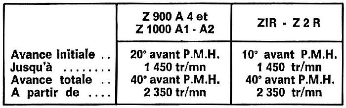 Allumage electronique Z 1000 A1  Avance11