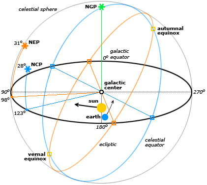 The Sun's Galactic orbit, and charge field implications. Celest10