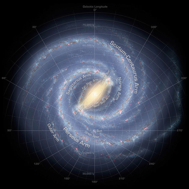 The Sun's Galactic orbit, and charge field implications. Milkyw10