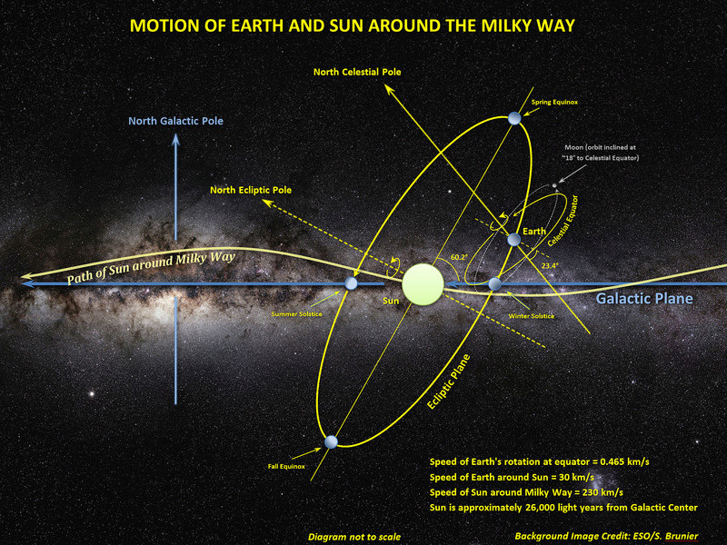 The Sun's Galactic orbit, and charge field implications. Motion10
