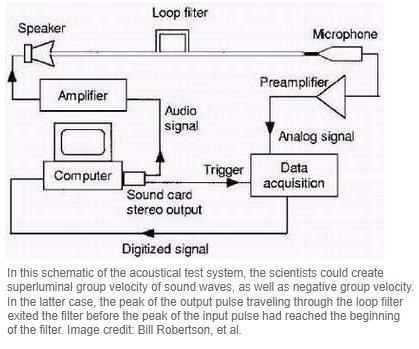 Superluminal Sound Sound10