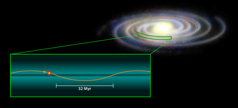 The Sun's Galactic orbit, and charge field implications. Sstgal10