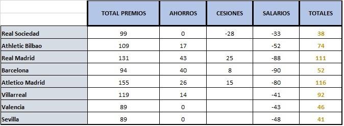 PRESUPUESTO DE EQUIPOS T2 (ANTES DE FICHAJES Y DESPUES DE CESIONES Y SALARIOS) Espaya10