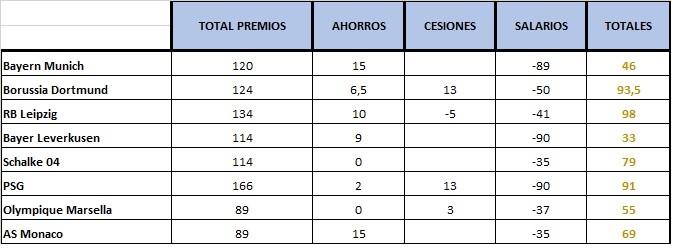 PRESUPUESTO DE EQUIPOS T2 (ANTES DE FICHAJES Y DESPUES DE CESIONES Y SALARIOS) Franc10