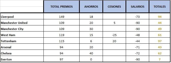PRESUPUESTO DE EQUIPOS T2 (ANTES DE FICHAJES Y DESPUES DE CESIONES Y SALARIOS) Ingle10