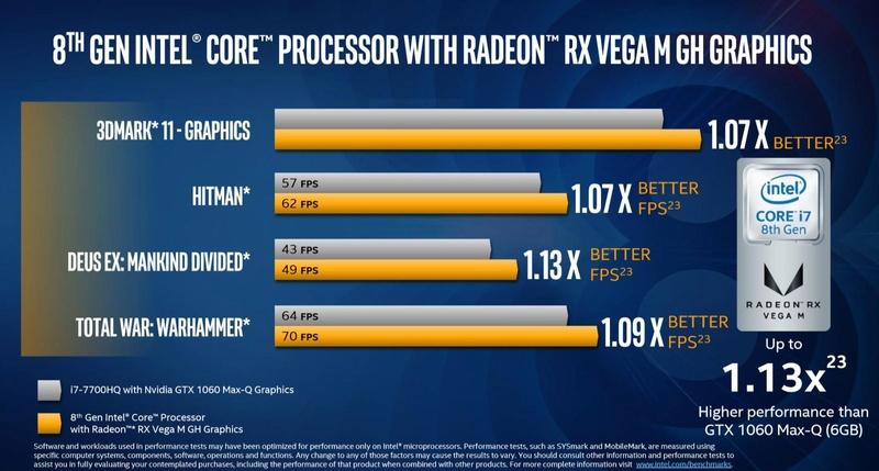 Τα πρώτα chip της Intel με Vega Graphics της AMD Dims11