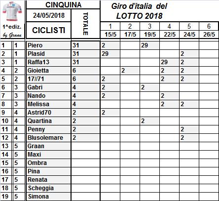 Classifiche del Giro d'Italia 2018 Class100