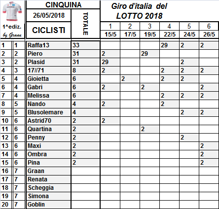Classifiche del Giro d'Italia 2018 Class104