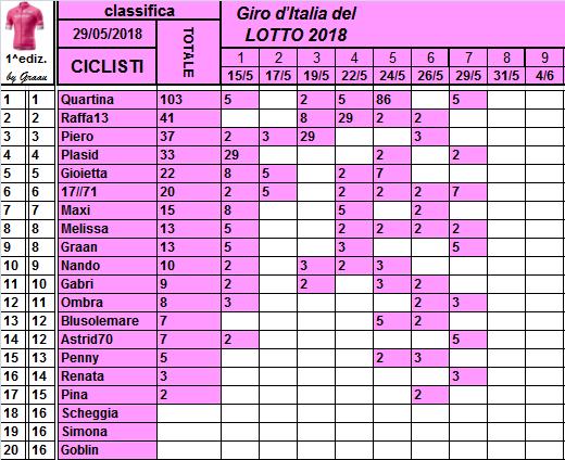 Classifiche del Giro d'Italia 2018 Class105