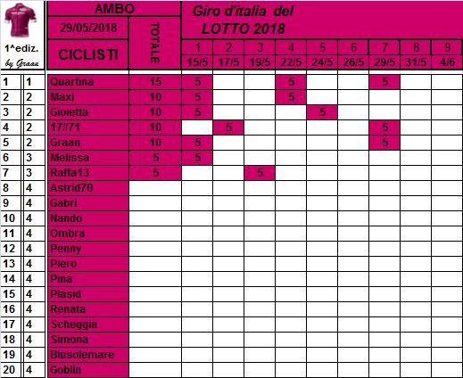 Classifiche del Giro d'Italia 2018 Class106