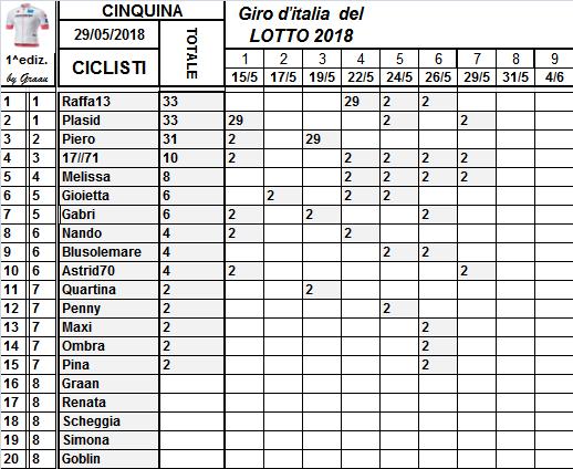 Classifiche del Giro d'Italia 2018 Class109