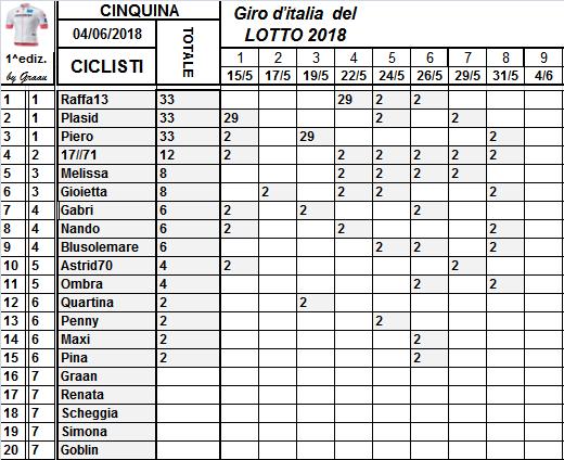 Classifiche del Giro d'Italia 2018 Class113