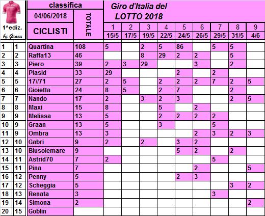 Classifiche del Giro d'Italia 2018 Class115