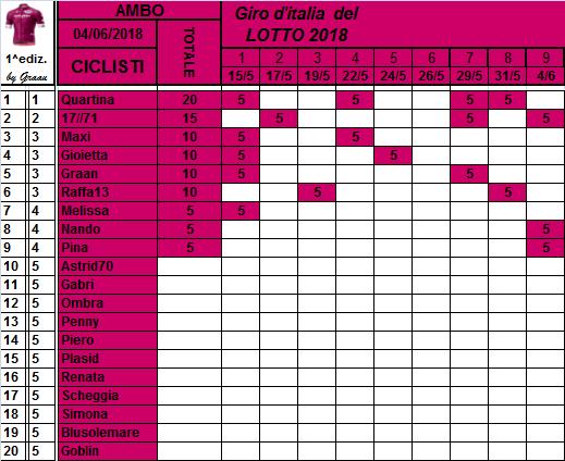 Classifiche del Giro d'Italia 2018 Class116