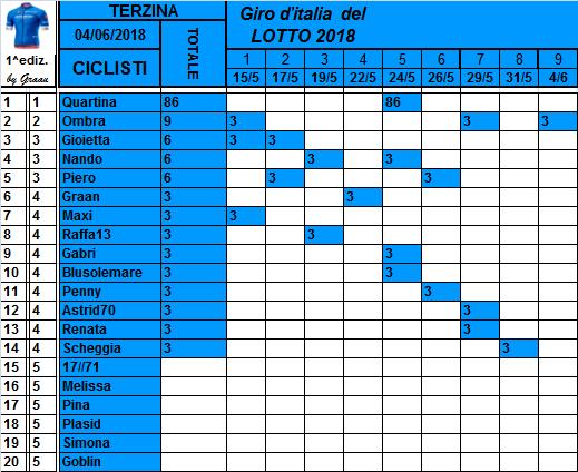 Classifiche del Giro d'Italia 2018 Class117