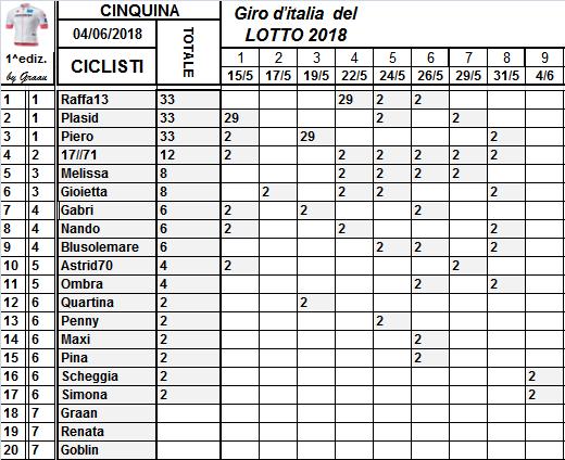 Classifiche del Giro d'Italia 2018 Class118