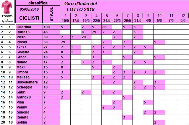 Classifiche del Giro d'Italia 2018 Class119