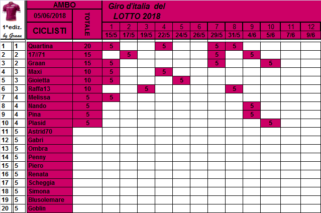 Classifiche del Giro d'Italia 2018 Class120