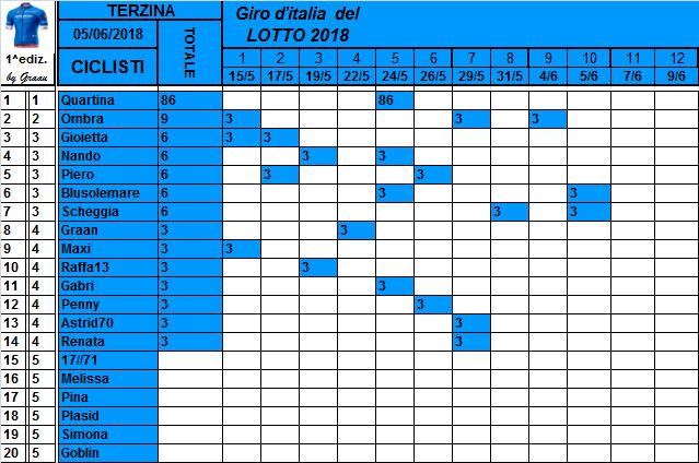 Classifiche del Giro d'Italia 2018 Class121