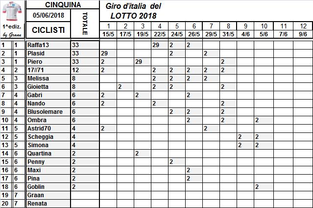 Classifiche del Giro d'Italia 2018 Class122