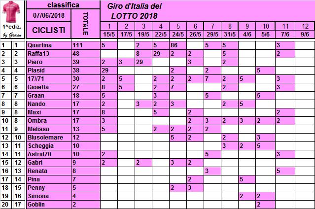 Classifiche del Giro d'Italia 2018 Class123