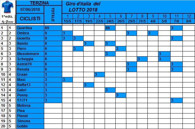 Classifiche del Giro d'Italia 2018 Class125