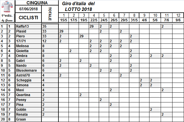 Classifiche del Giro d'Italia 2018 Class126
