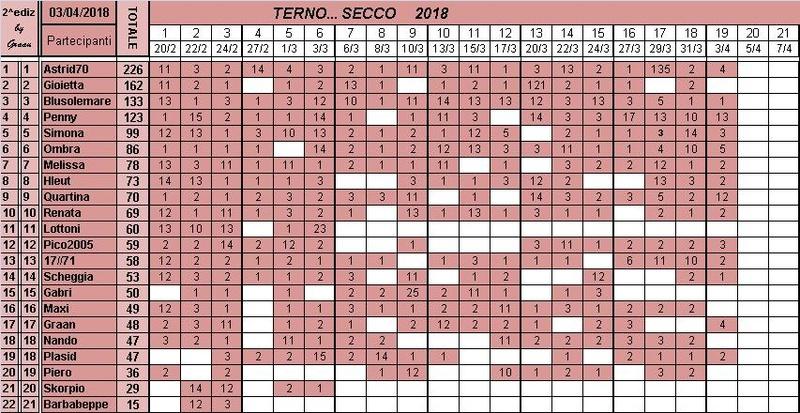 Classifica del TERNO... SECCO 2018 Classi29