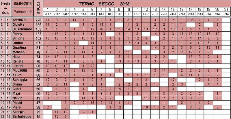 Classifica del TERNO... SECCO 2018 Classi30