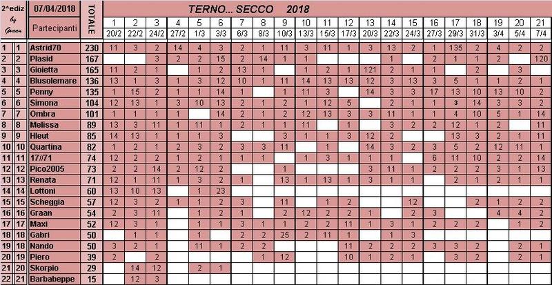 Classifica del TERNO... SECCO 2018 Classi31